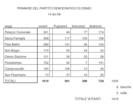 risultati-primarie