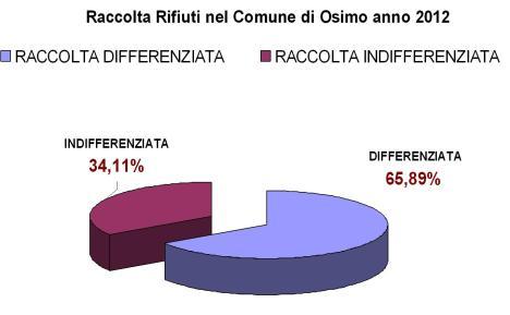 rifiuti 2012 Osimo