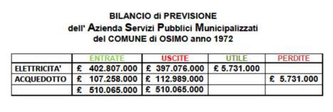 Azienda Bilancio Prev. 1971