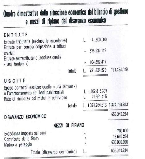 bilancio 1974