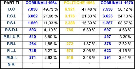 DATI VOTAZIONI 1970