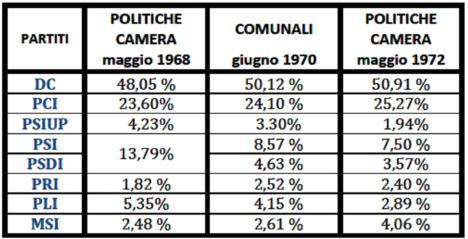 elezioni Camera 1972