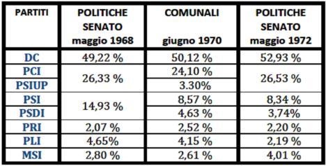 elezioni Sento 1972