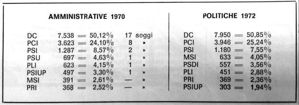raffronto dati elettorali comunali 1970 _politi 1972
