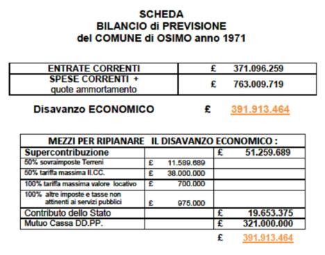 schema Bilancio 1971