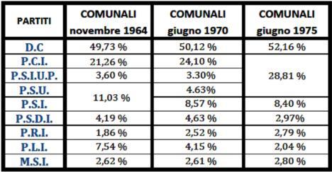 raffronto elezioni 1975