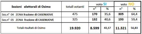 referendum-sez-4_5