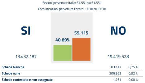 risultati-referendum-2016